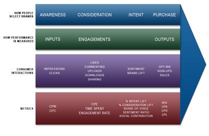 Output metrics chart