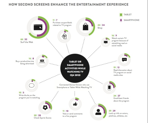 Mobile reaches TV viewers in real time