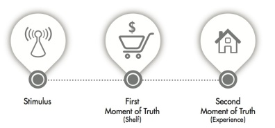 trad 3 step buying model