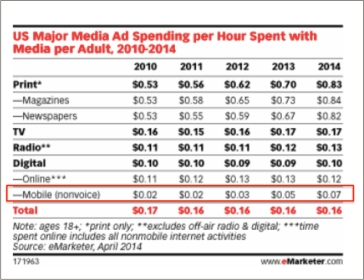 ad spending per hour spent with media