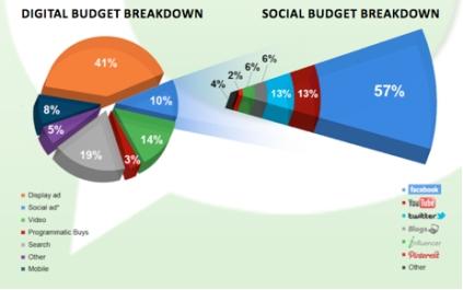 blog spend