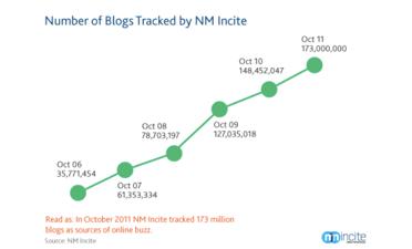blogger reach