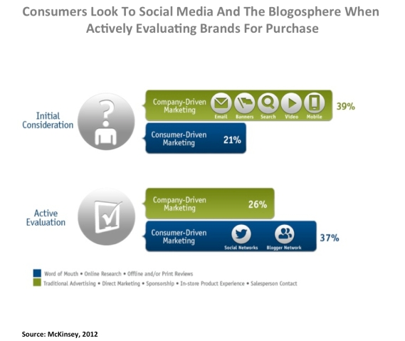 consumer look to bloggers