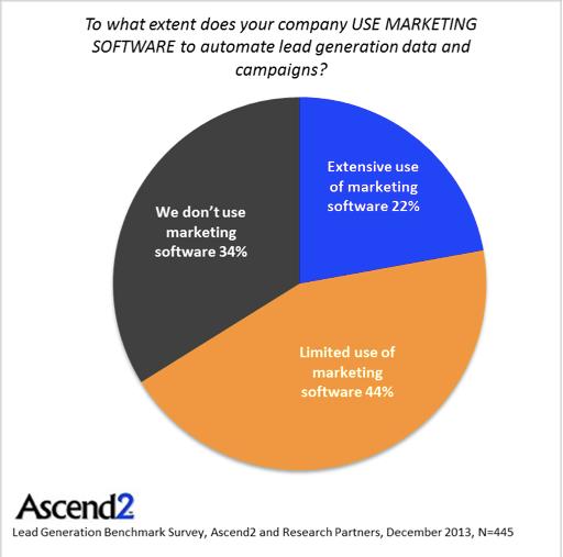 MA use among companies