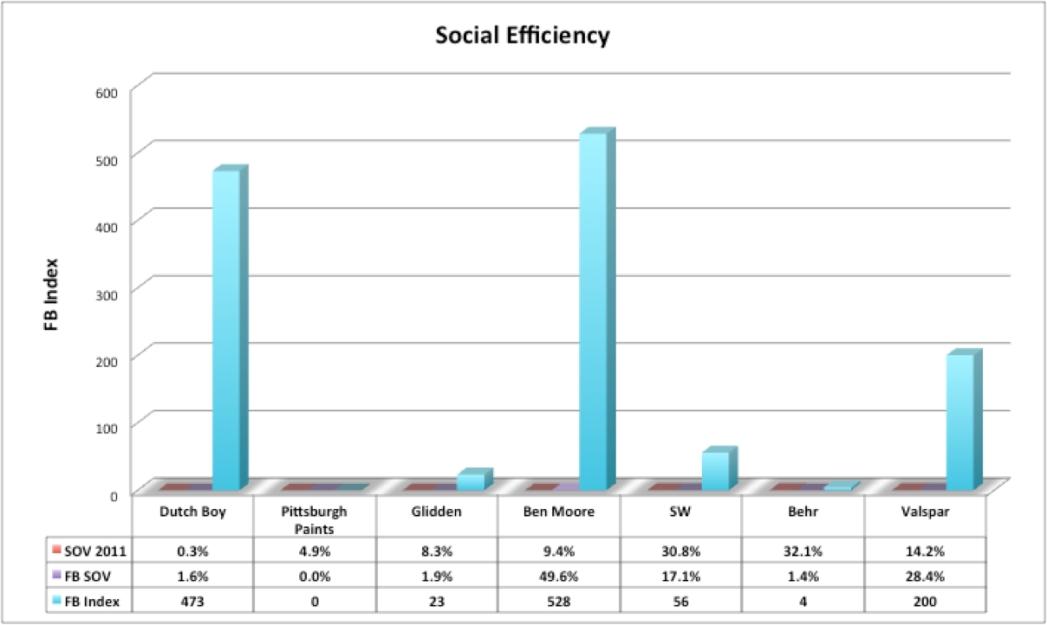 Social Eff Index