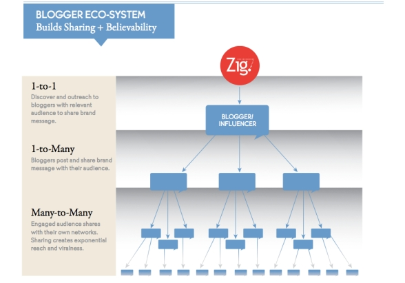 blogger eco system