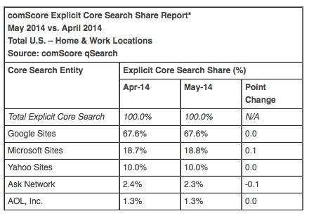 comscore may 2014 search share