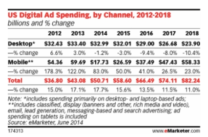 dig spending by channel