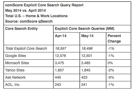 may 2014 search volume