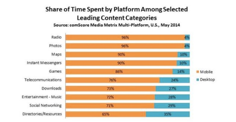 mobile content categories comscore