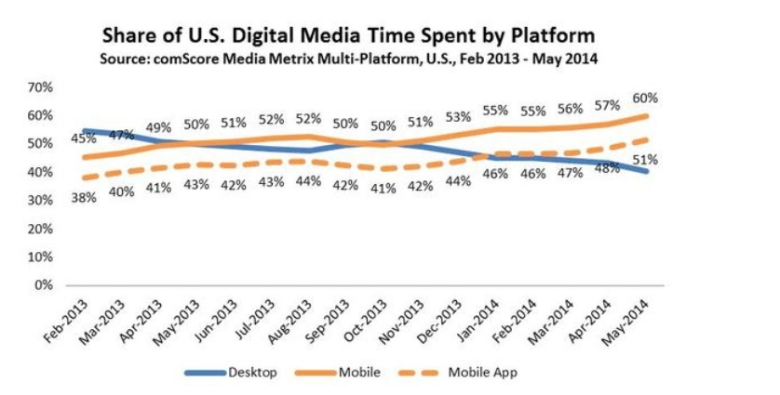 mobile over desktop comscore