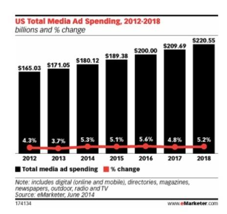 total ad spend proj