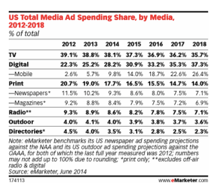 us media spending by media