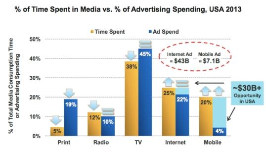 digital time spent vs dollars spent
