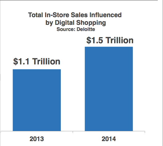 influnce of digital in store