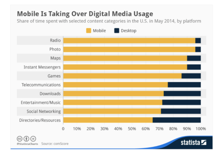 mobile dominates