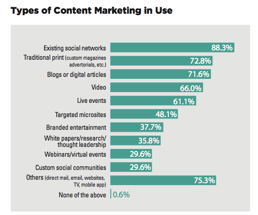type of content in use for brands