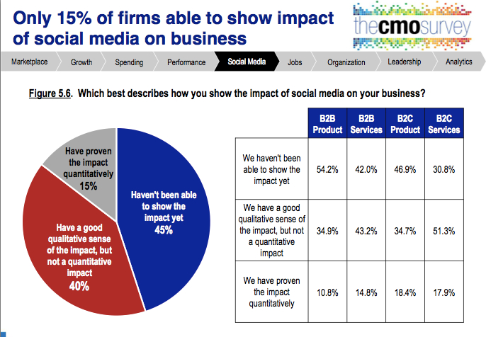 cmo study aug 2014 biz impacts