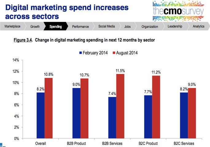 cmo study aug 2014 digital increase all sectors