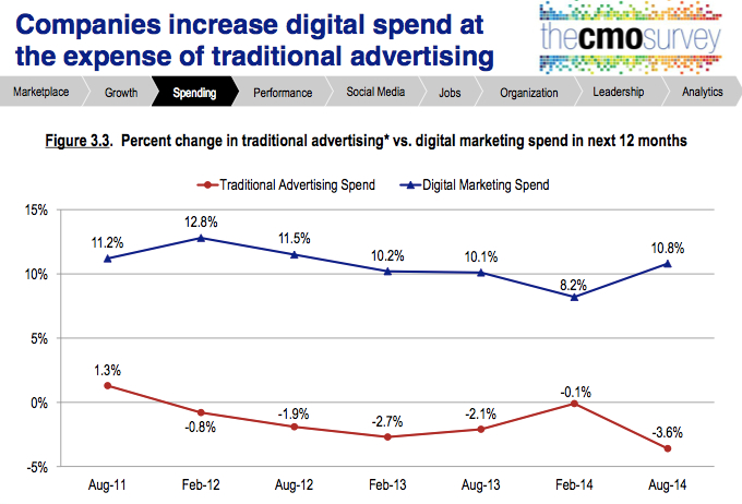 cmo study aug 2014 digital increase