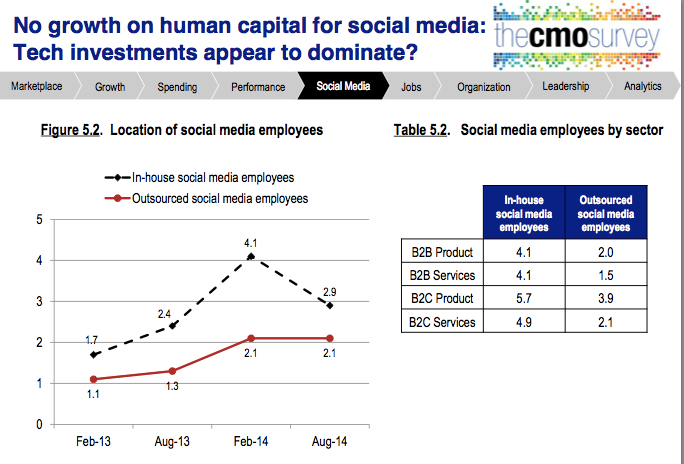 cmo study aug 2014 no SMM resources
