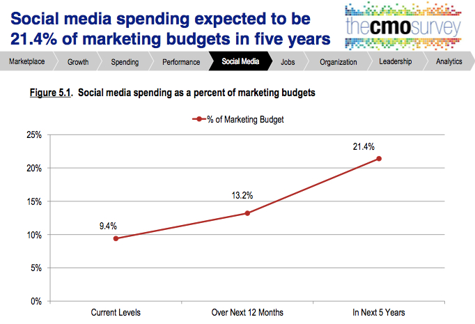 cmo study aug 2014 SMM spend