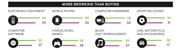 nielsen ecommerce more browsing