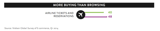 nielsen ecommerce more buying
