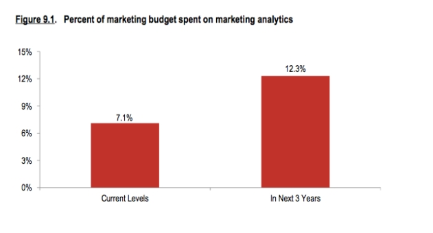 analytics spending