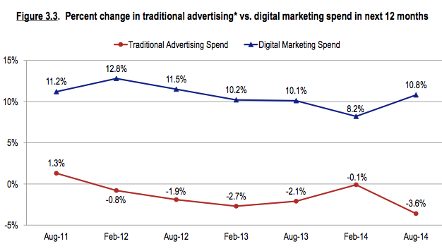 cmo digital increase at expense of trad