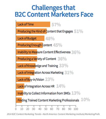 content mkt challenges b2c