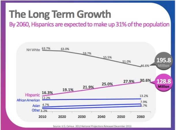 hisp long term growth