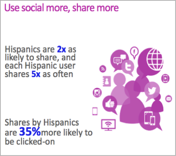 hisp social chart