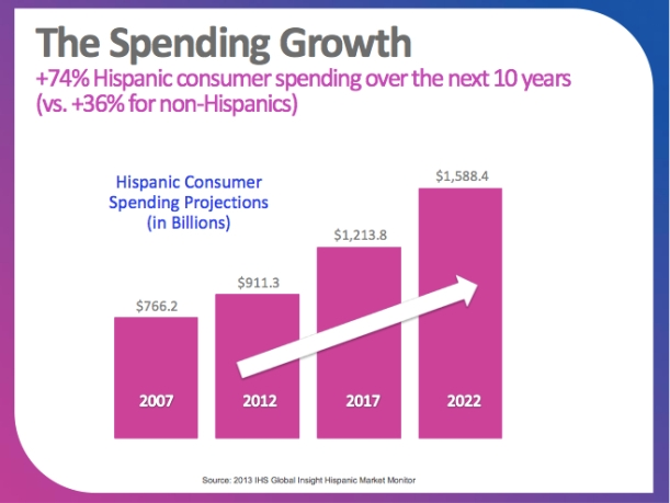 hisp spending growth