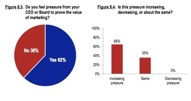 pressure to prove roi