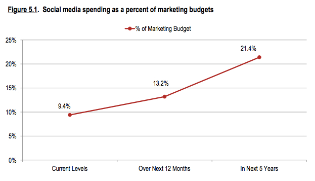 smm spend trends