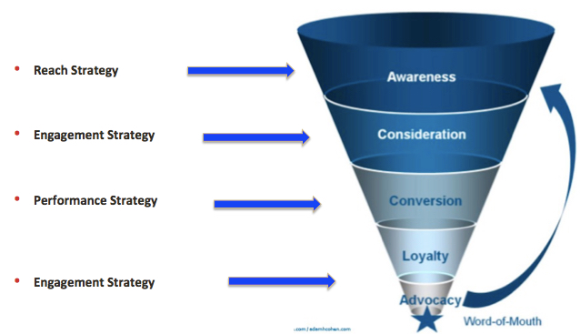 Why brands fail at digital strategy and how not to digitalwheat digital funnel basics only strategy ccuart Choice Image