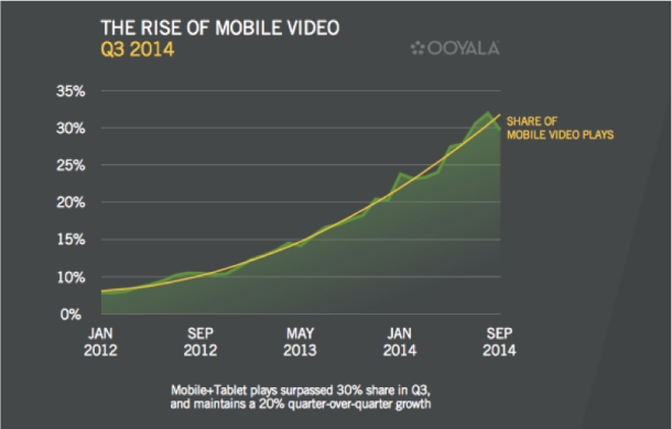 rise of mobile video