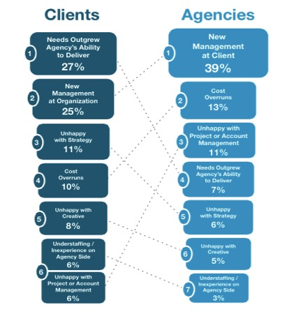why clients leave chart