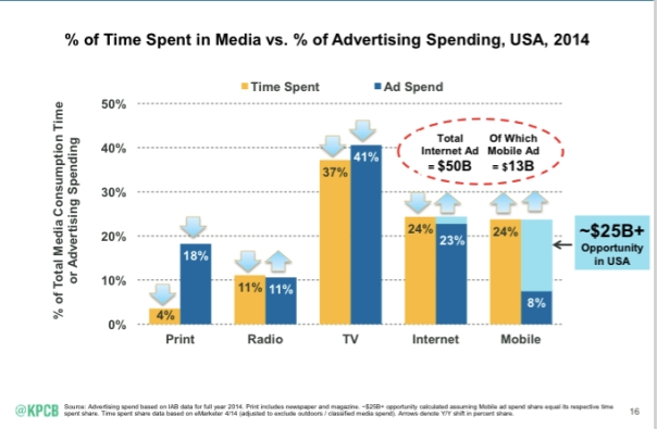 ad time to spend chart meeker 2015