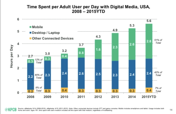 mobile time spent up meeker 2015