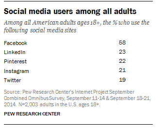 pew social rech research 2014