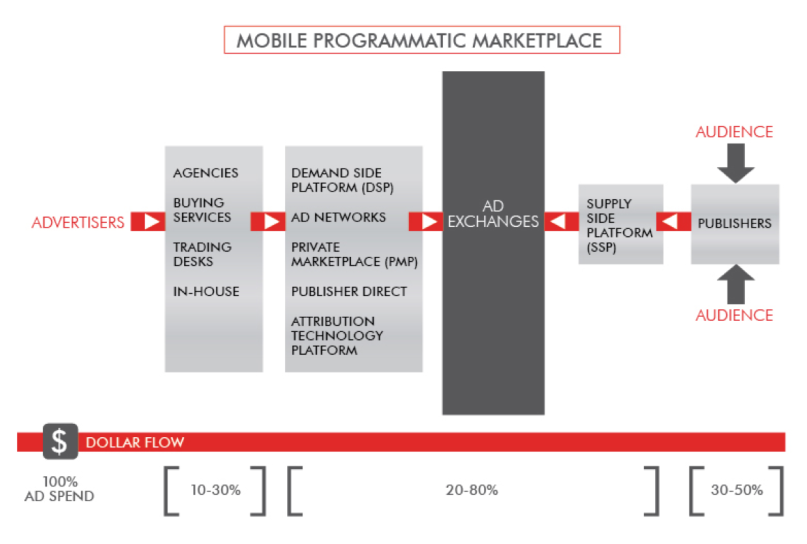 mobile market structure with dollars