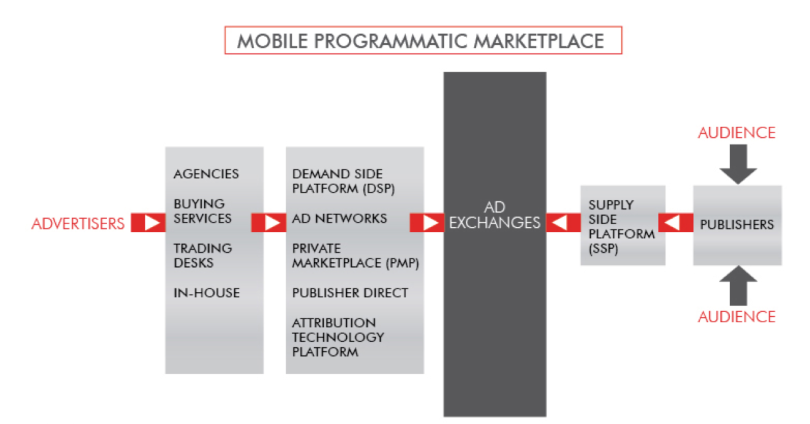 mobile market structure