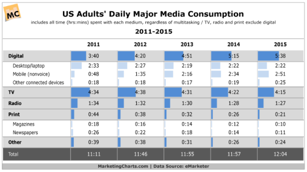 daily media consumption 2015