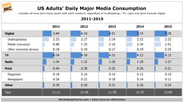 daily media consumption 2015