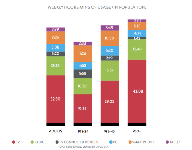 nielsen media weekly hours spent