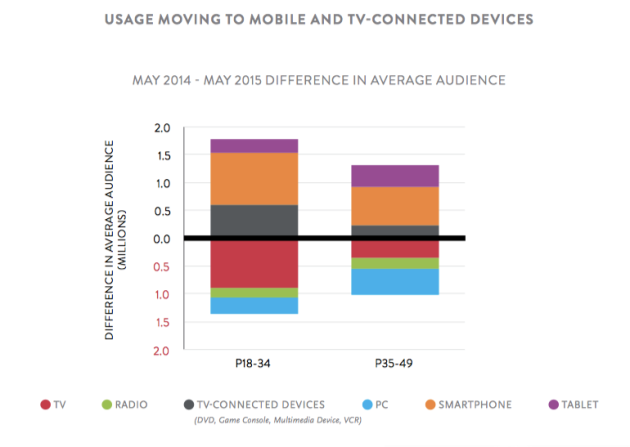 nielsen usage going mobile