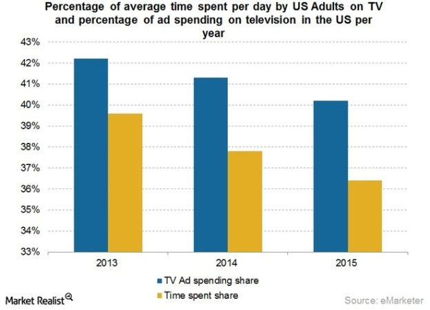 Time-spent-on-TV-and-ad-spend-on-TV-april-2015