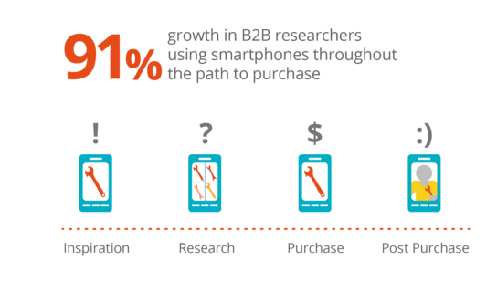 b2b buyers increasingly digital